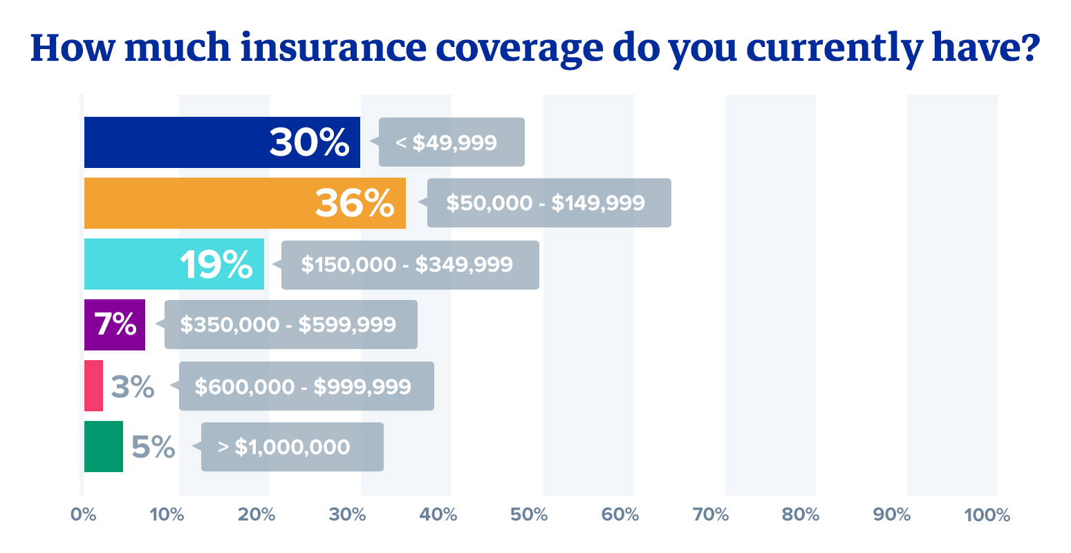 How much insurance coverage do you currently have?