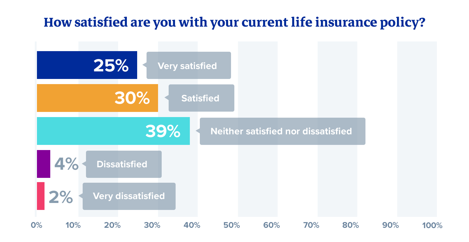 How satisfied are you with your current life insurance policy?