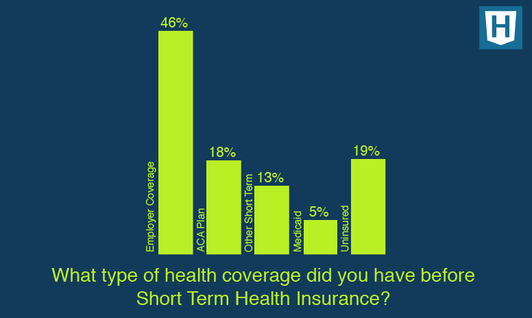 Where are those who are getting short term health insurance coming from?