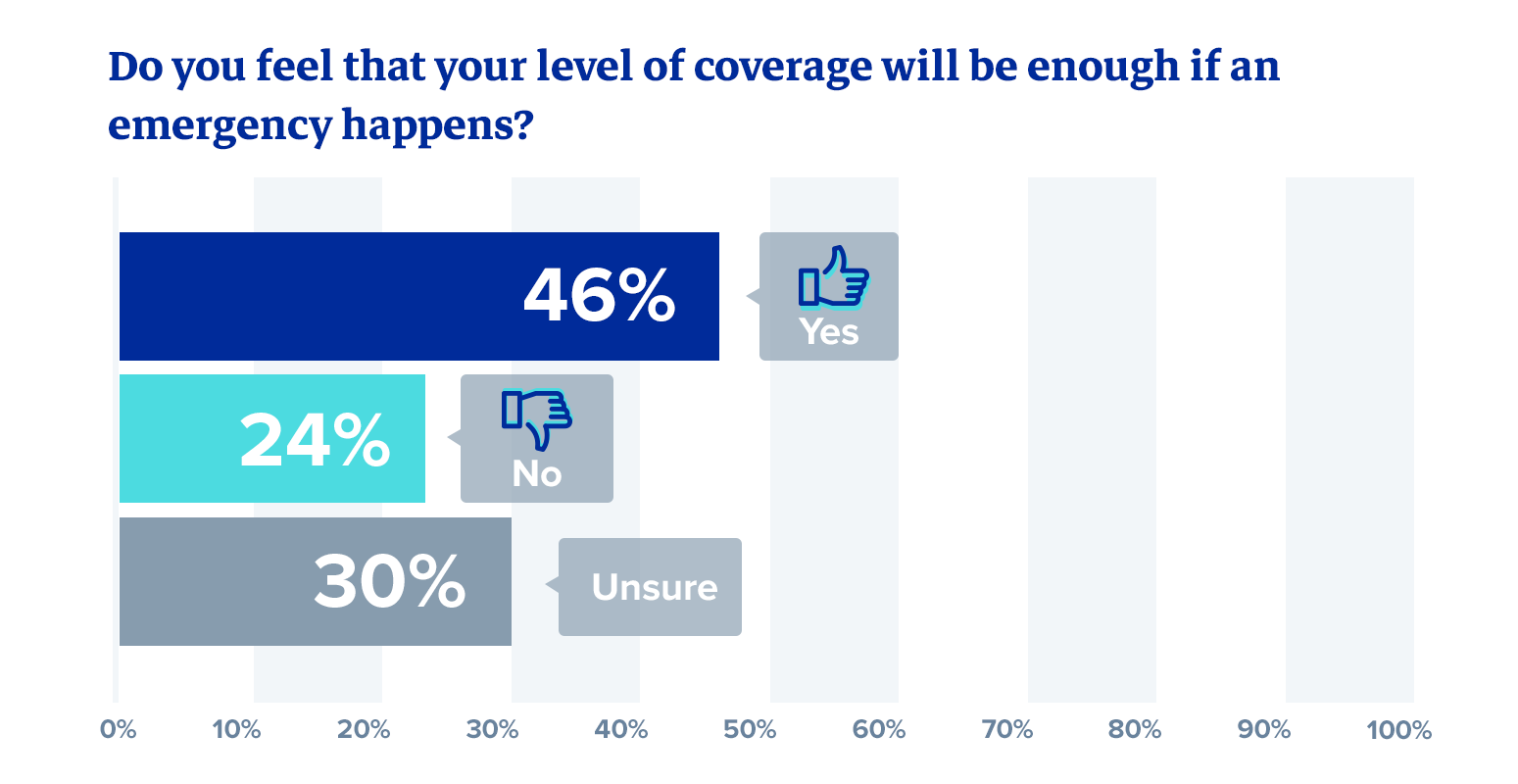 Do you feel that your level of coverage will be enough if an emergency happens?