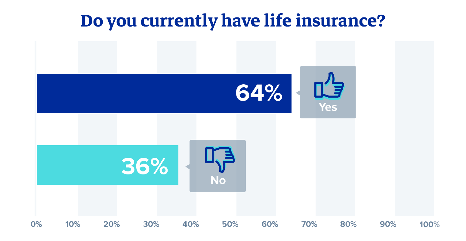 Do you currently have life insurance? 36% of American do not!