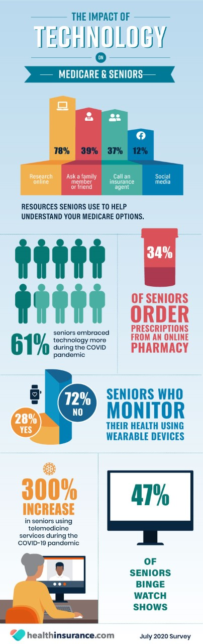 Medicare Eligible Seniors Survey Infographic Impact of Technology on Medicare and Seniors Infographic